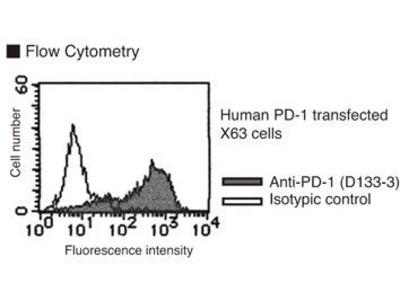 Anti-CD279 (PD-1) (Human) mAb