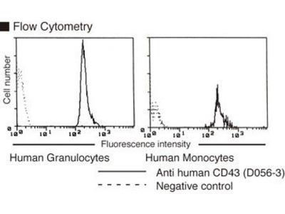 Anti-CD43 (Human) mAb