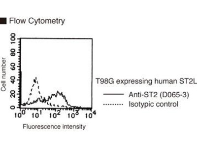 Anti-ST2 (Human) mAb