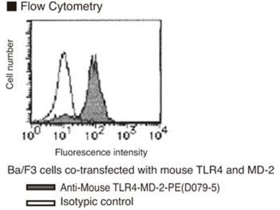 Anti-TLR4-MD-2 complex (Mouse) mAb-PE