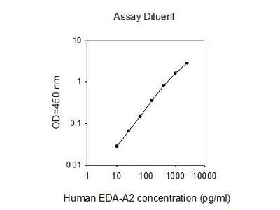 Ectodysplasin A ELISA Kit