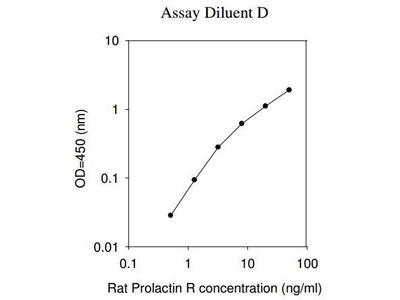 Prolactin Receptor ELISA Kit