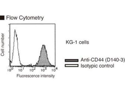 Anti-CD44 (Human) mAb