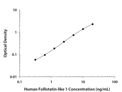 Follistatin-like 1 / FSTL1 ELISA
