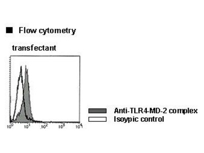 Anti-TLR4-MD-2 complex (Mouse) mAb