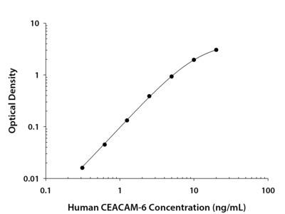 Human CEACAM-6 / CD66c DuoSet ELISA