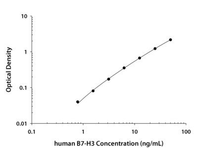 Human B7-H3 Quantikine ELISA Kit