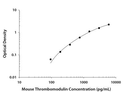 Mouse Thrombomodulin / BDCA-3 DuoSet ELISA