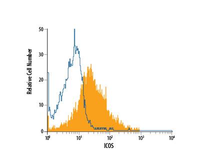 ICOS APC-conjugated Antibody