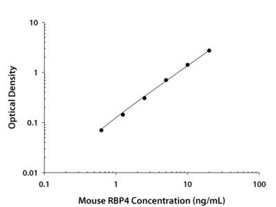 RBP4 / Retinol-Binding Protein 4 ELISA