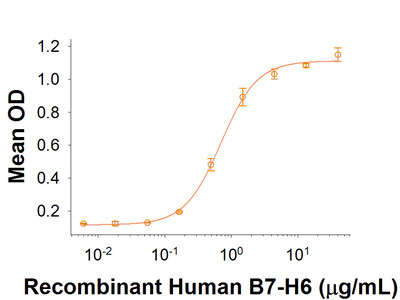 B7-H6 Fc Chimera Protein