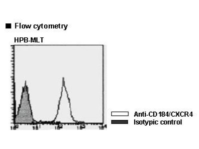 Anti-CD184 (CXCR4) mAb-FITC