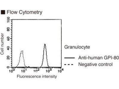 Anti-GPI-80 (Human) mAb