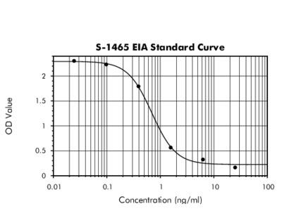Hepcidin-25 (mouse) - EIA Kit,Host: Rabbit, High Sensitivity, CE-marked