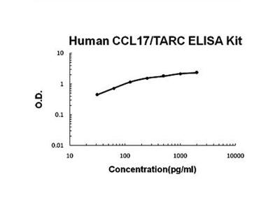 Human CCL17/TARC ELISA kit