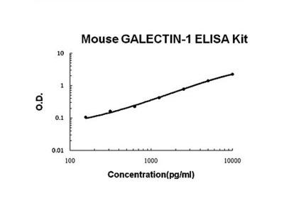 Mouse Galectin-1 ELISA kit