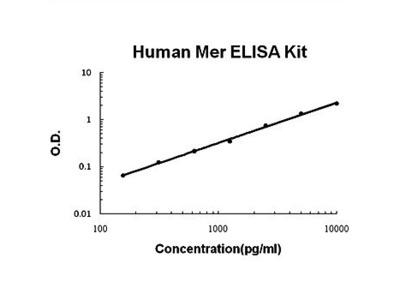 Human Mer ELISA kit