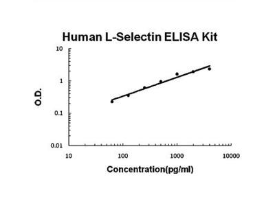Human L-Selectin ELISA kit