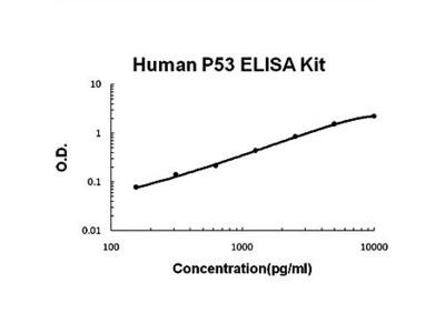 Human p53 ELISA kit