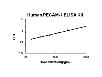 Human CD31 ELISA kit