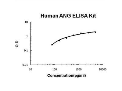 Human Angiogenin ELISA kit