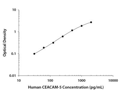 Human CEACAM-5 / CD66e DuoSet ELISA