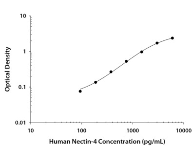 Nectin-4 ELISA