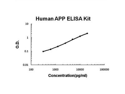 Human APP ELISA kit