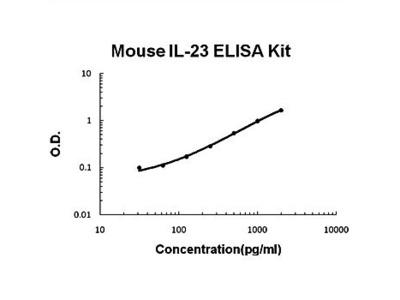 Mouse IL23 ELISA kit