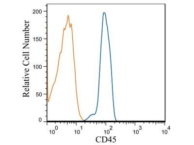 CD45 Antibody (HI30)