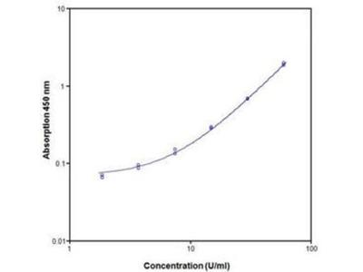 Primate E-Selectin / CD62E ELISA Kit (Colorimetric)