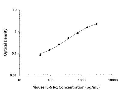 Mouse IL-6 R alpha DuoSet ELISA