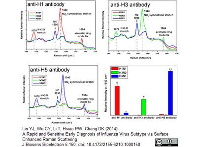 mouse anti influenza a h1n1 hemagglutinin