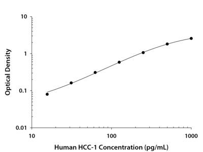 CCL14a /HCC-1 ELISA