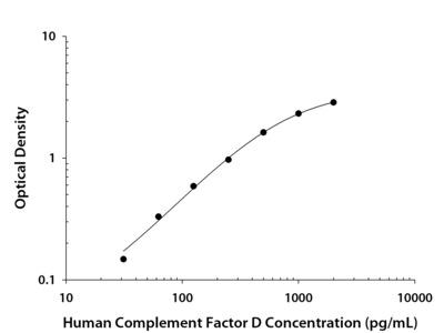 Complement Factor D / Adipsin ELISA