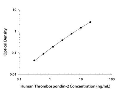 Thrombospondin-2 ELISA