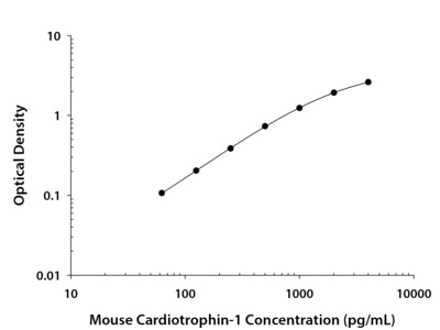 Cardiotrophin-1 / CT-1 ELISA