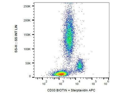 Anti-CD33 antibody [HIM3-4] (Biotin)
