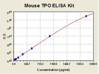 Mouse TPO ELISA Kit