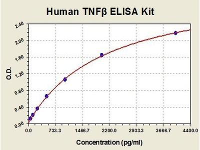 Human TNF beta ELISA Kit