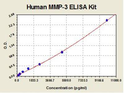 Human MMP3 ELISA Kit