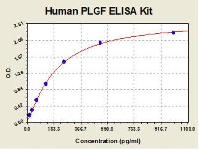 Human PLGF ELISA Kit