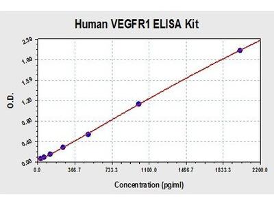 Human VEGFR2 ELISA Kit