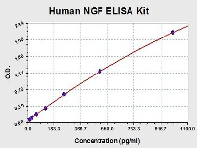 Human NGF/NGF beta ELISA Kit