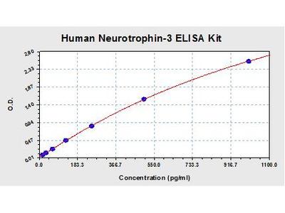Human Neurotrophin 3 ELISA Kit