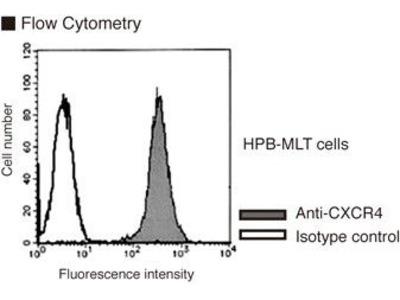Anti-CD184 (CXCR4) mAb