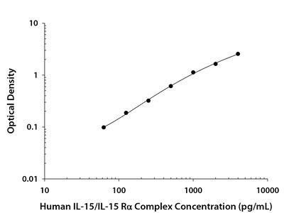 IL-15 /IL-15 R alpha Heterodimer ELISA