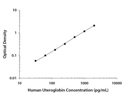 Human Uteroglobin DuoSet ELISA