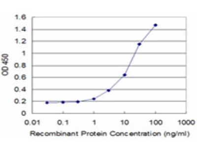 CRLF1 Monoclonal Antibody