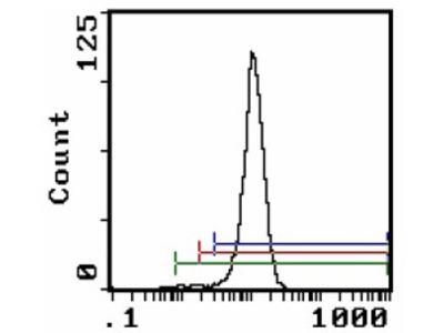 Cr1l mouse monoclonal antibody, clone 512, Biotin